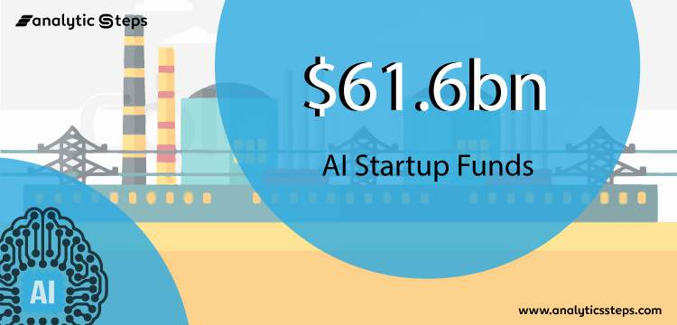 AI-based Startups have Produced $61.6bn Entire Funding title banner