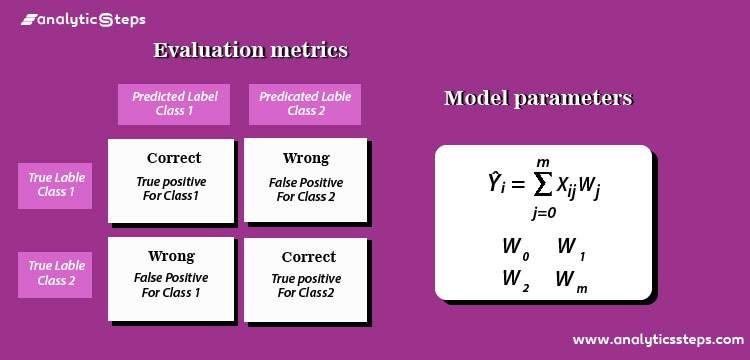 What are Model Parameters and Evaluation Metrics used in Machine Learning? title banner