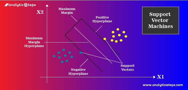 How Does Support Vector Machine Algorithm Works In Machine Learning? title banner