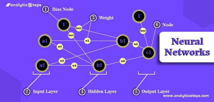 Introduction to Neural Networks and Deep Learning title banner