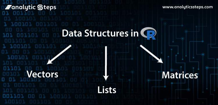Data Structures in R : Part 1 title banner