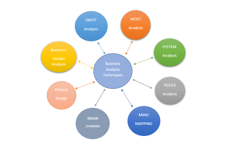 Highlighting 8-top most business analysis techniques an Business Analyst. Analytics Steps