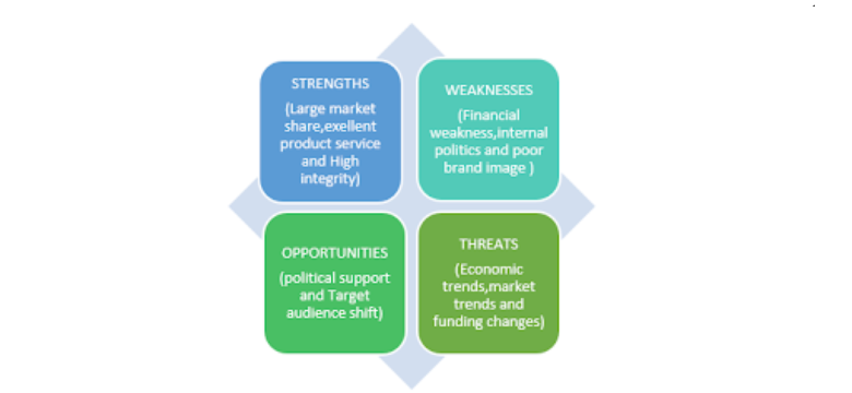 An image outlines the attributes of strengths, weaknesses, opportunities, and threats used for analysis. Analytics Steps