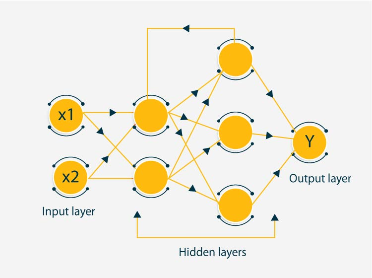 Recurrent Neural Network architecture includes input layers, hidden layers and an output layer
