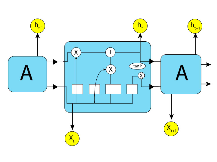 LSTM architecture in Recurrent Neural Network.